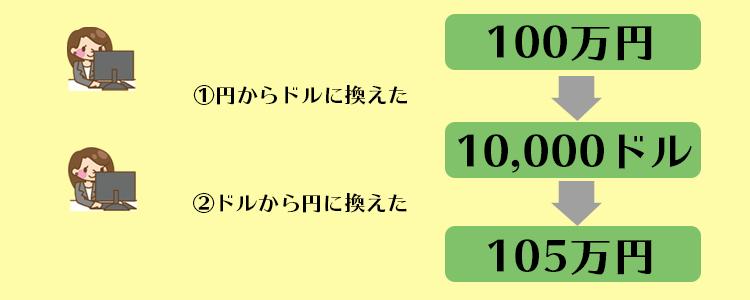 万 で 円 1 日本 いくら ドル