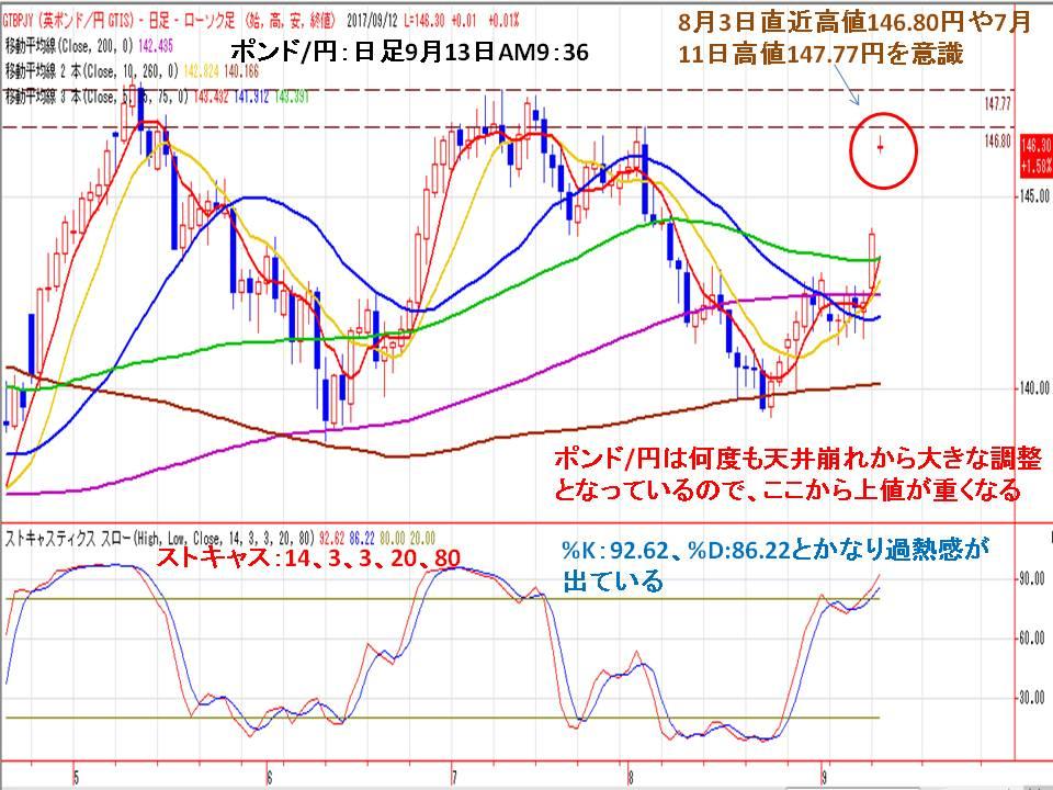 ポンド/円は直近高値が上値抵抗!   株式会社フジトミ