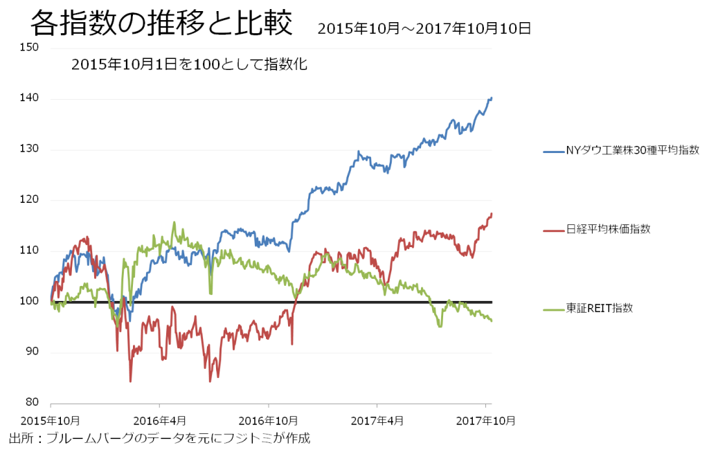 20171017_stock&Reit_index