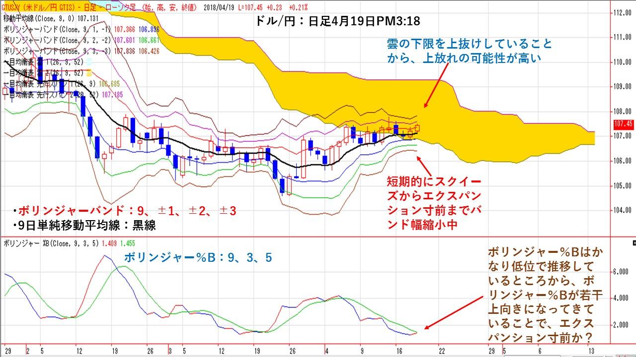 ドル/円 日足