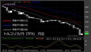 トルコリラ/円月足