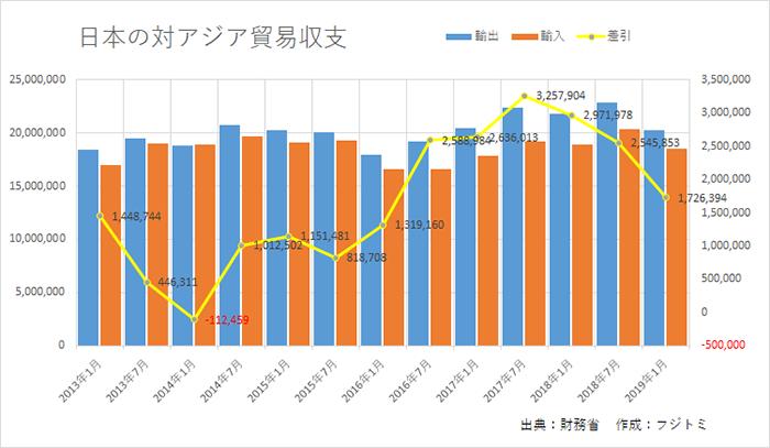 日本の対アジア貿易収支