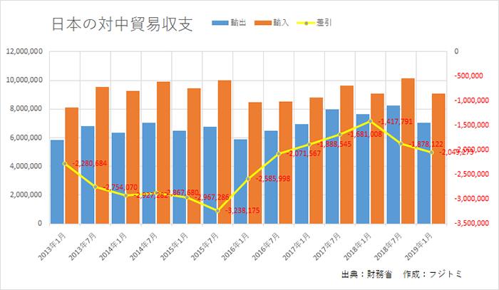 日本の対中国貿易収支