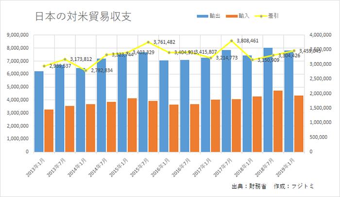 日本の対米貿易収支
