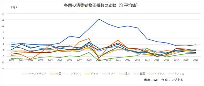 海外と日本のグラフ