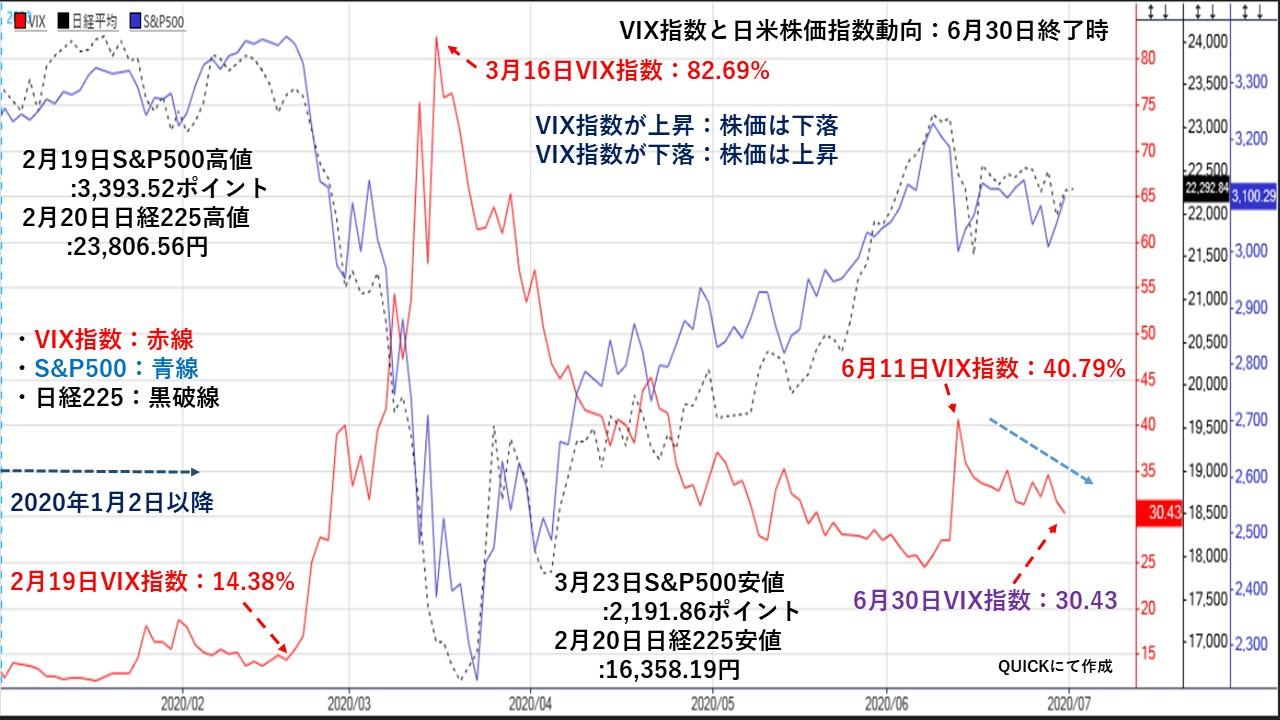 Vix 日経