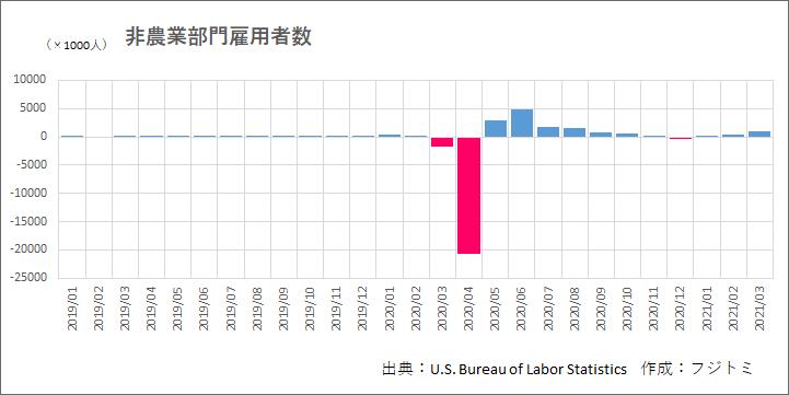 非農業部門雇用者数(2019年-)-グラフ