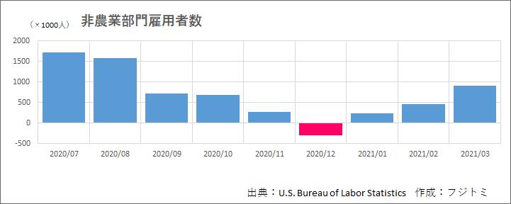非農業部門雇用者数(2020年7月-)-グラフ